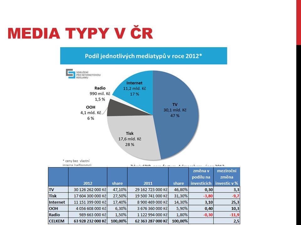 Media typy v ČR http://www.mediaguru.cz/2013/02/spir-internet-se-loni-priblizil-tisku-ziskal-11-miliard-korun/#.UVNht6t24dK.