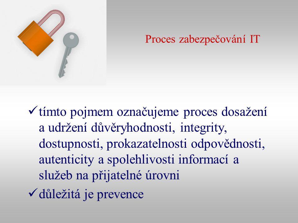 Proces zabezpečování IT