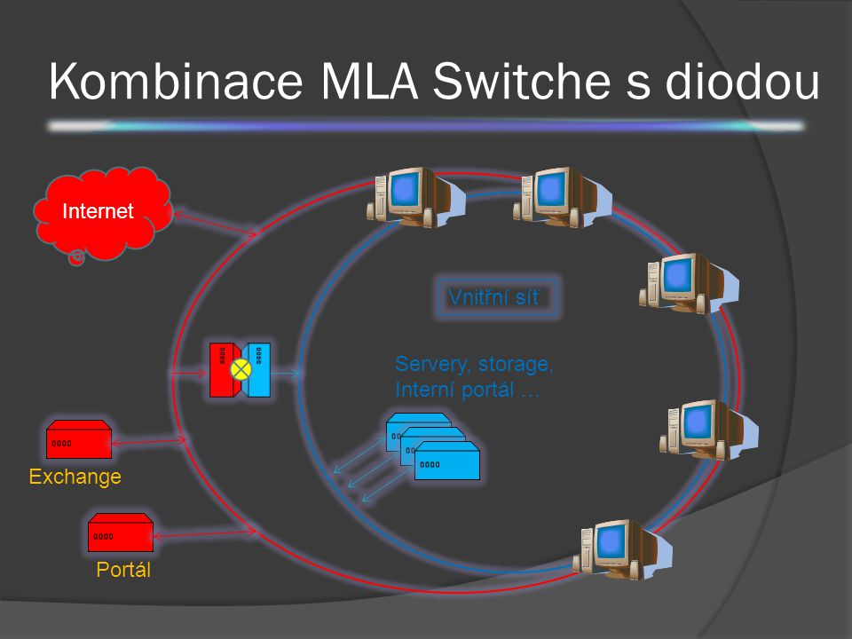 Kombinace MLA Switche s diodou