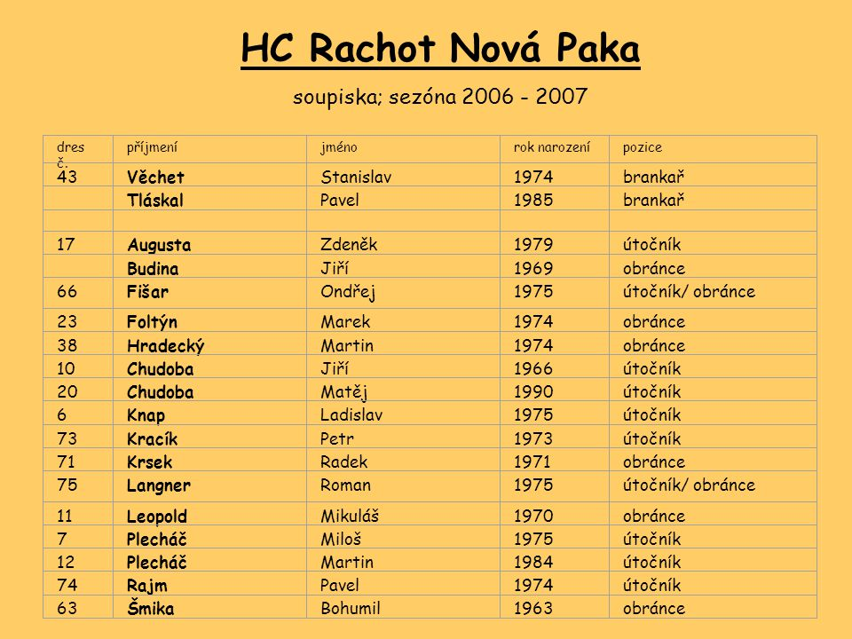 HC Rachot Nová Paka soupiska; sezóna 2006 - 2007 43 Věchet Stanislav