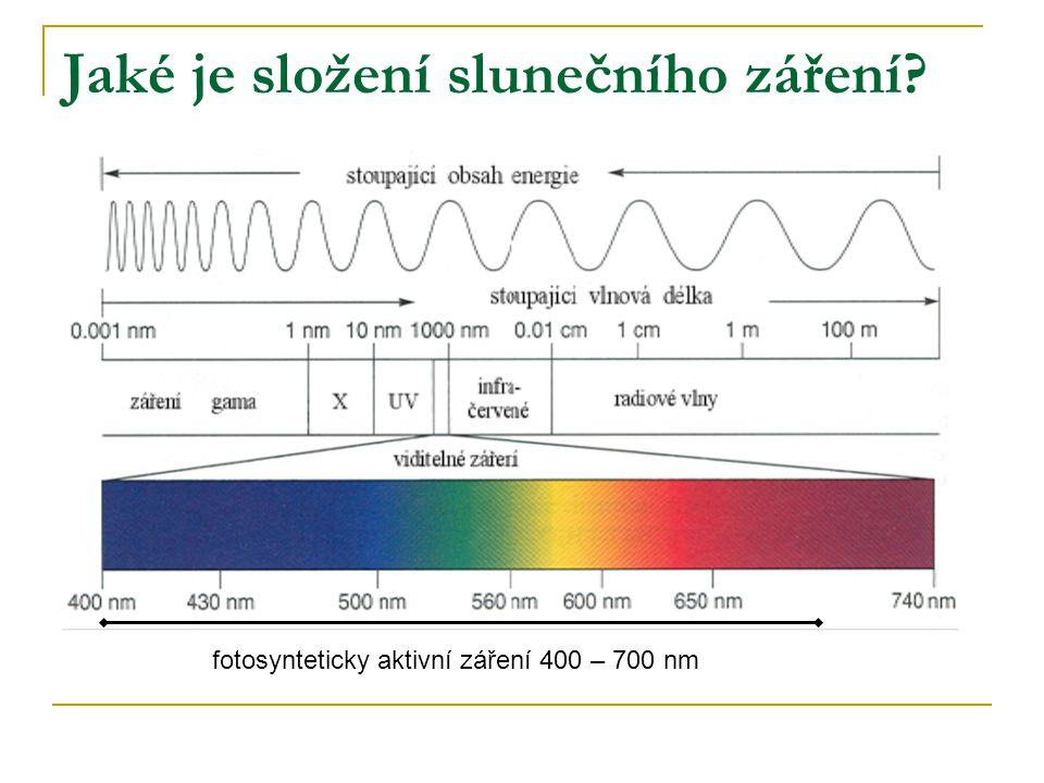 Jaké je složení slunečního záření