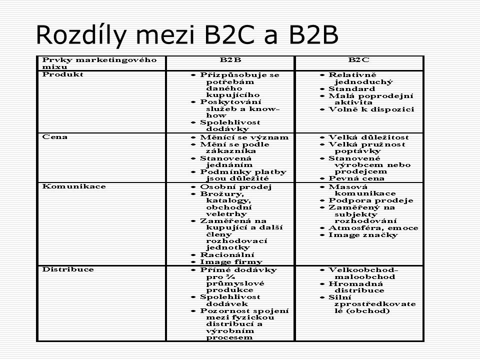 Rozdíly mezi B2C a B2B
