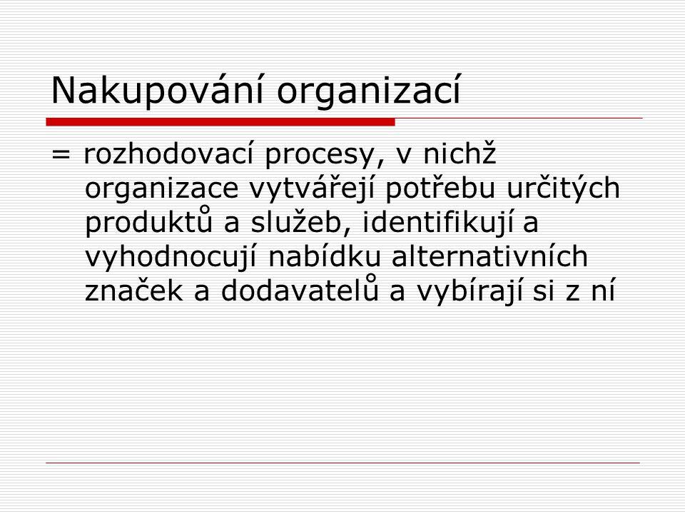 Nakupování organizací
