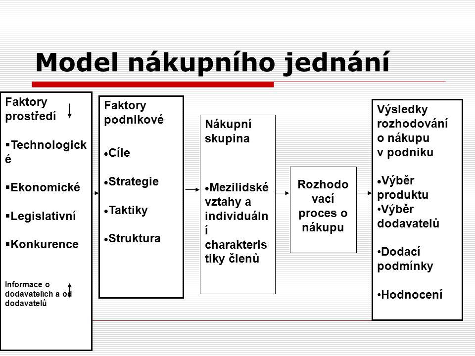 Model nákupního jednání