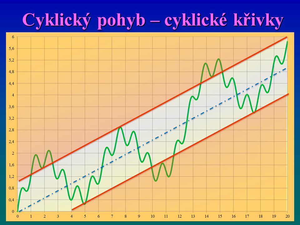Cyklický pohyb – cyklické křivky