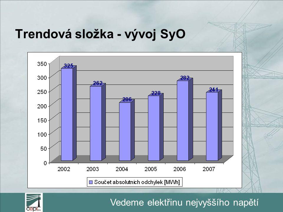 Trendová složka - vývoj SyO