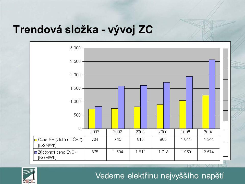 Trendová složka - vývoj ZC