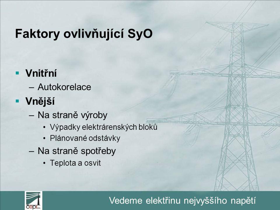 Faktory ovlivňující SyO