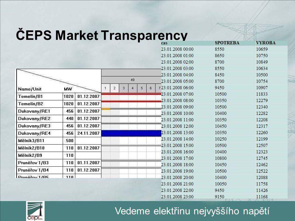 ČEPS Market Transparency