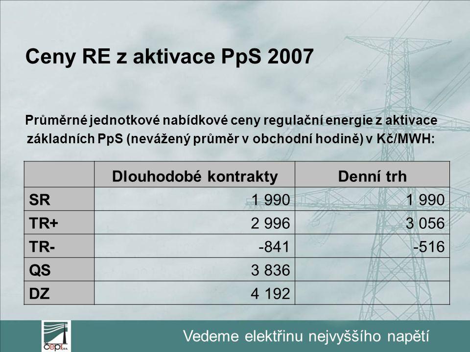 Ceny RE z aktivace PpS 2007 Dlouhodobé kontrakty Denní trh SR 1 990