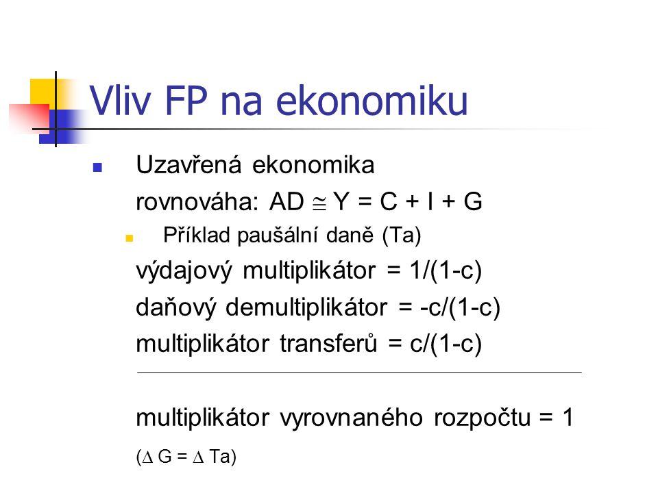 Vliv FP na ekonomiku Uzavřená ekonomika rovnováha: AD  Y = C + I + G