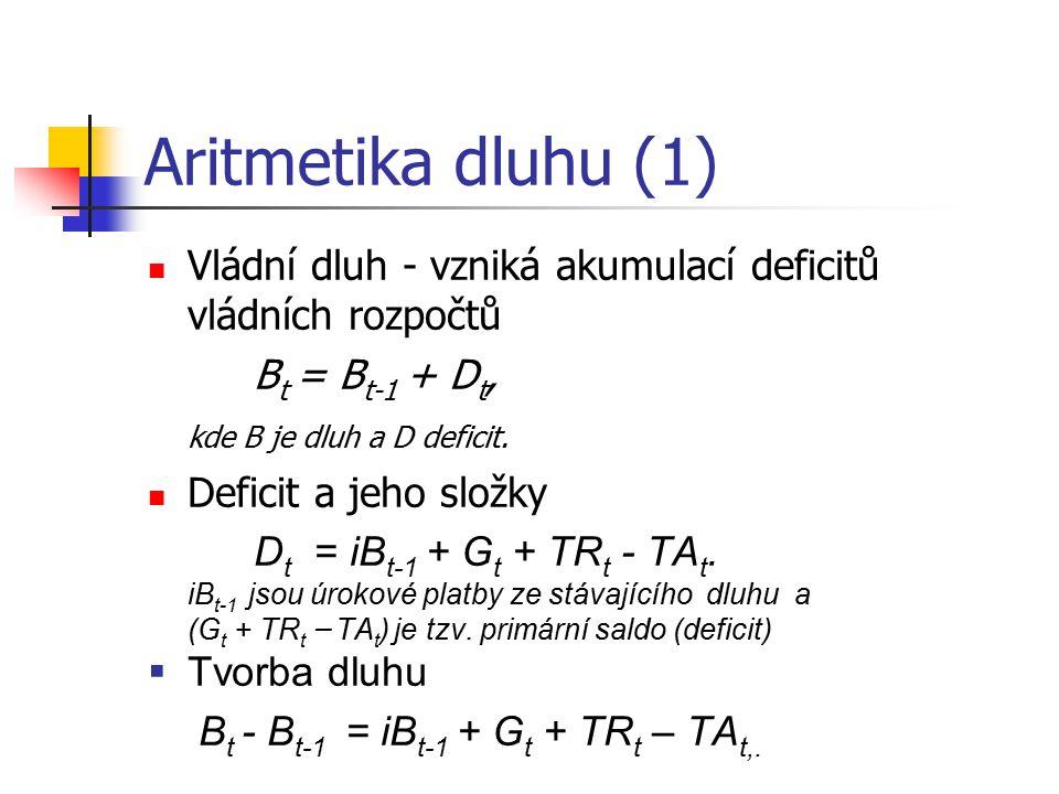 Aritmetika dluhu (1) Vládní dluh - vzniká akumulací deficitů vládních rozpočtů. Bt = Bt-1 + Dt, kde B je dluh a D deficit.