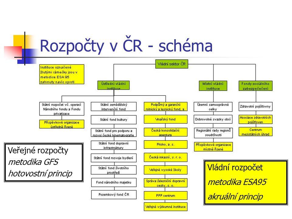 Rozpočty v ČR - schéma Veřejné rozpočty metodika GFS