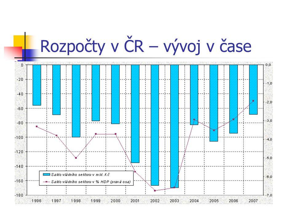 Rozpočty v ČR – vývoj v čase