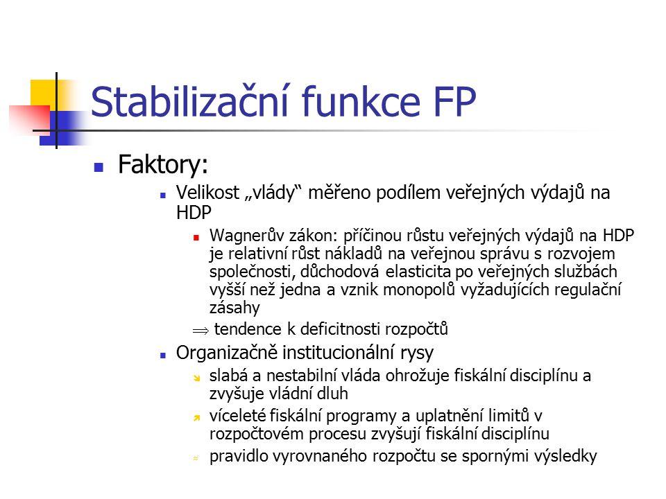 Stabilizační funkce FP