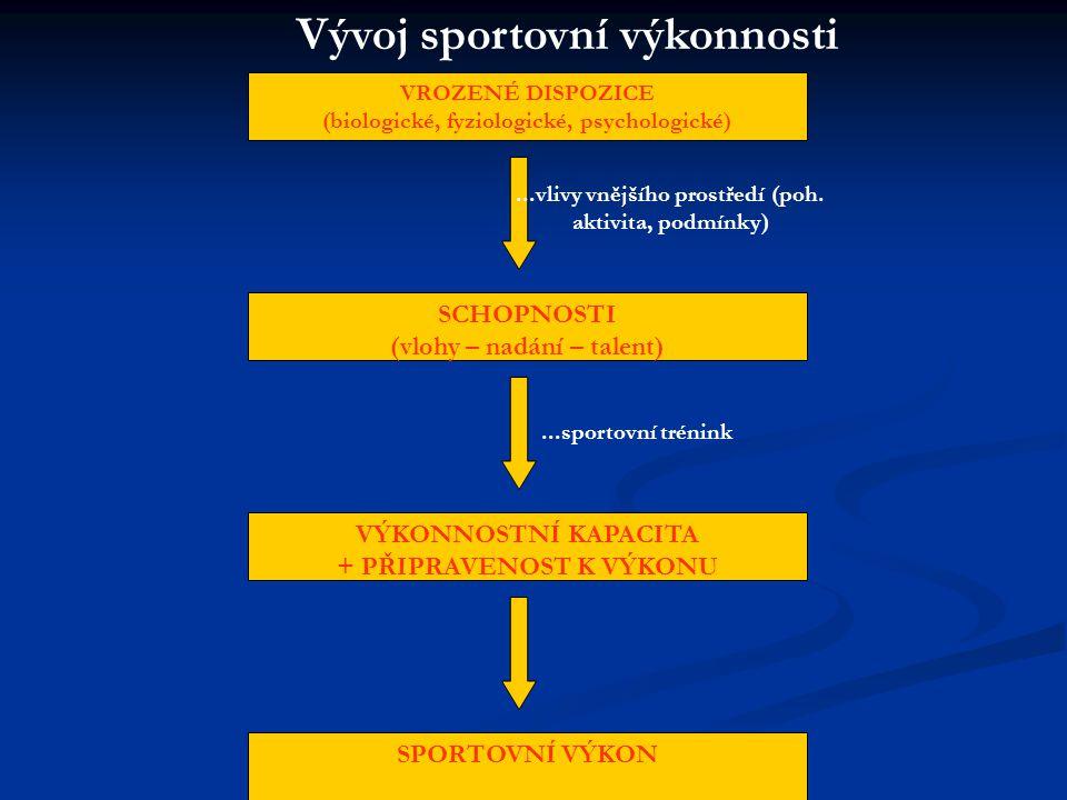 Vývoj sportovní výkonnosti