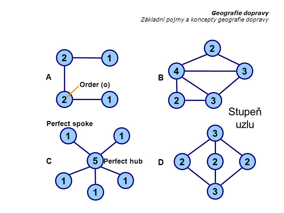 Stupeň uzlu 2 2 1 4 3 2 1 2 3 3 1 1 5 2 2 2 1 1 1 3 A B C D Order (o)