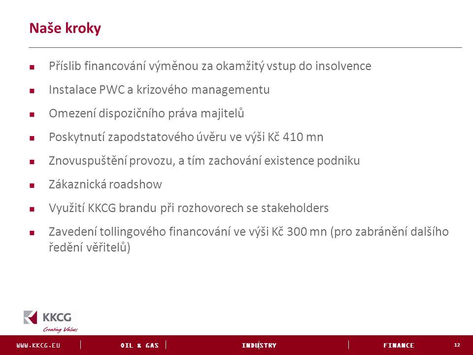 Naše kroky Příslib financování výměnou za okamžitý vstup do insolvence