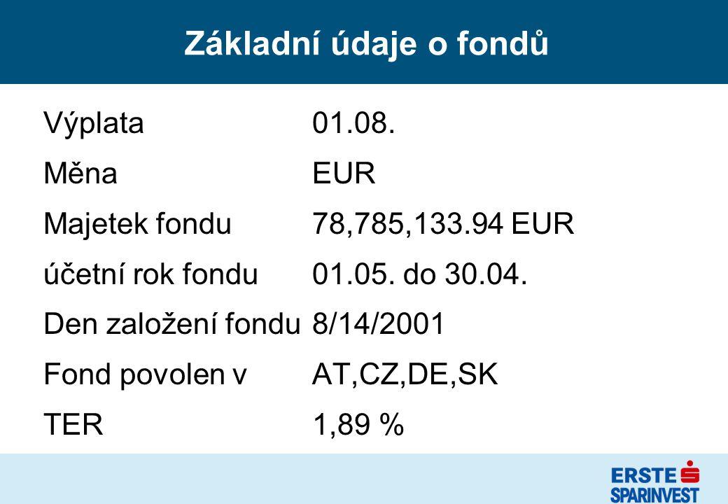 Základní údaje o fondů Výplata 01.08. Měna EUR