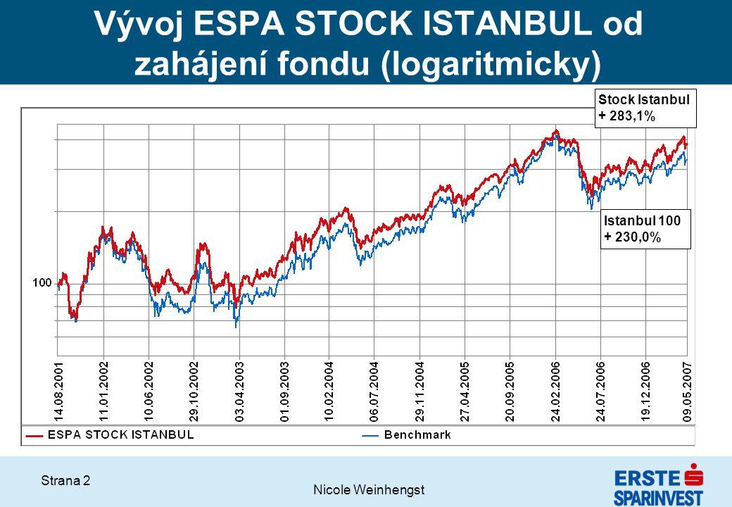 Vývoj ESPA STOCK ISTANBUL od zahájení fondu (logaritmicky)