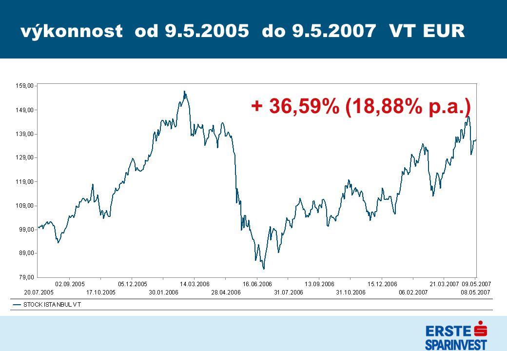 výkonnost od 9.5.2005 do 9.5.2007 VT EUR + 36,59% (18,88% p.a.)