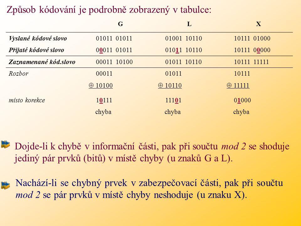 Způsob kódování je podrobně zobrazený v tabulce: