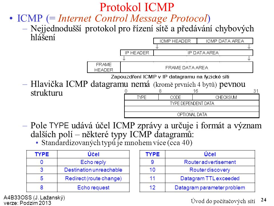 Protokol ICMP ICMP (= Internet Control Message Protocol)