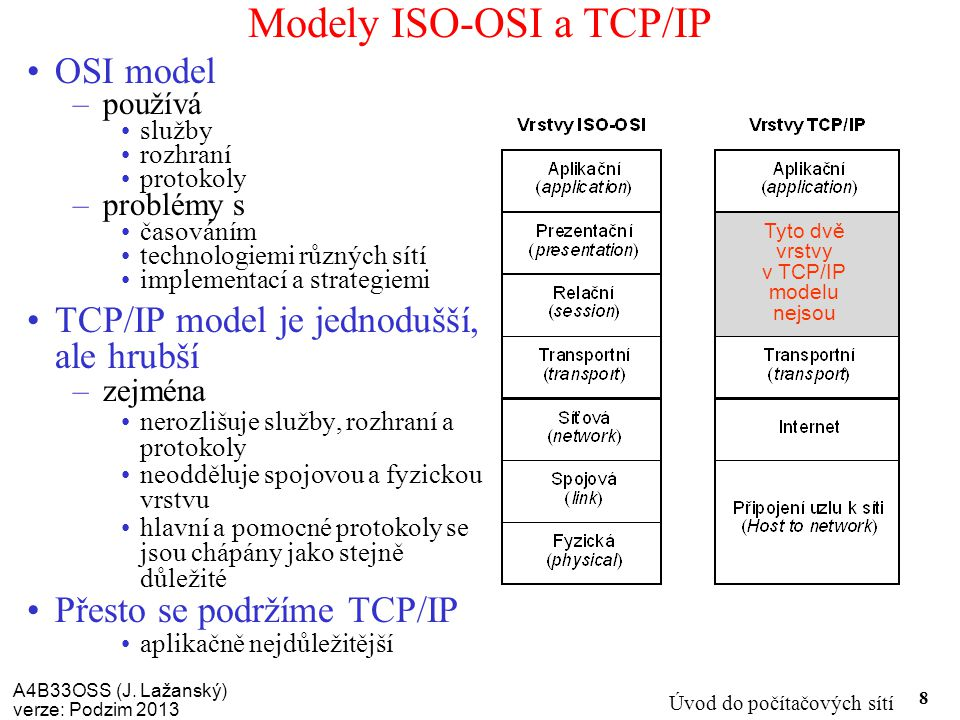 Modely ISO-OSI a TCP/IP