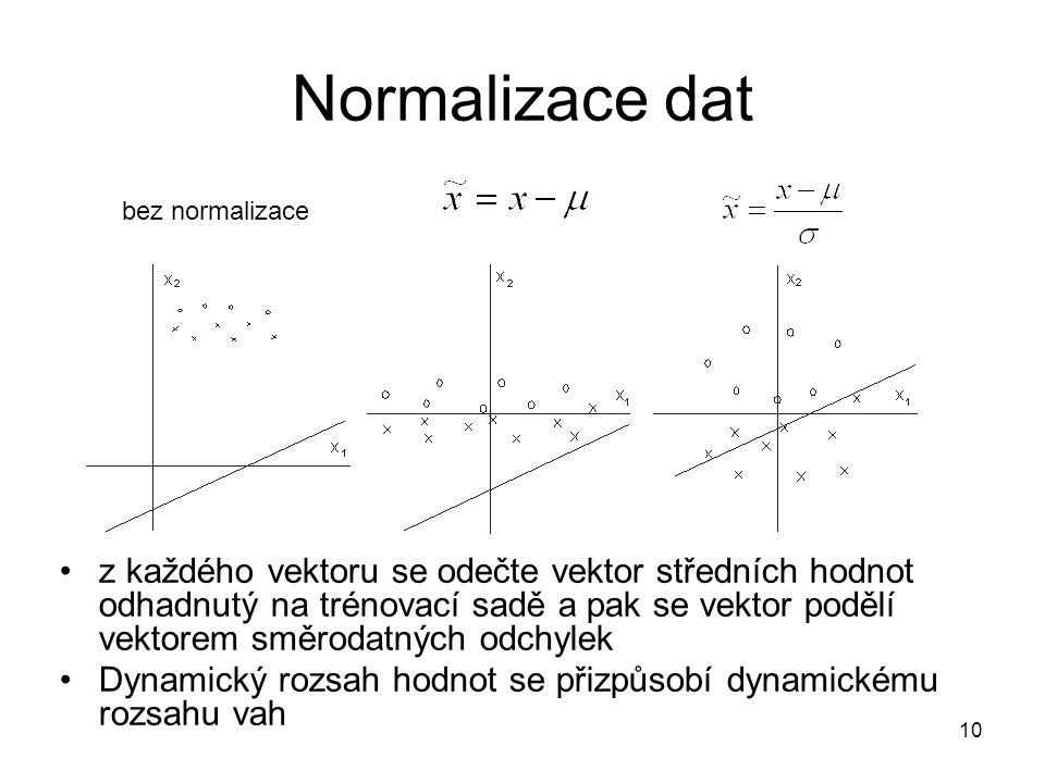 Normalizace dat bez normalizace.