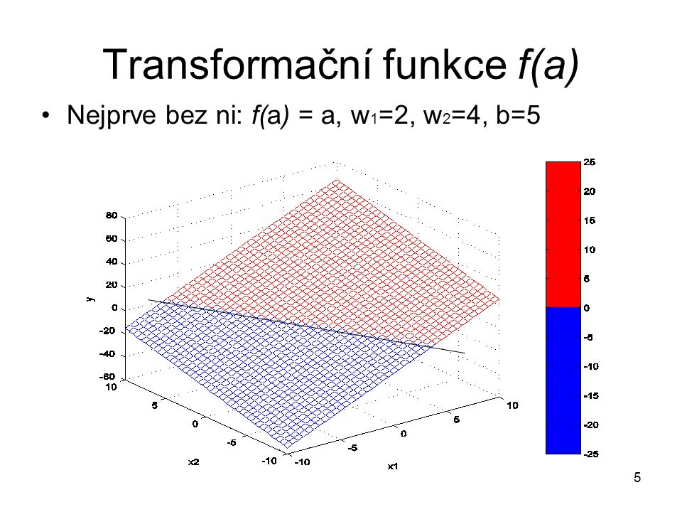 Transformační funkce f(a)