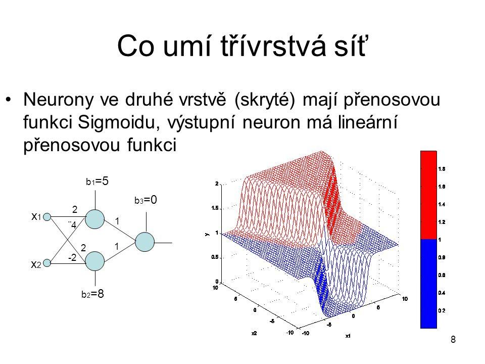 Co umí třívrstvá síť Neurony ve druhé vrstvě (skryté) mají přenosovou funkci Sigmoidu, výstupní neuron má lineární přenosovou funkci.