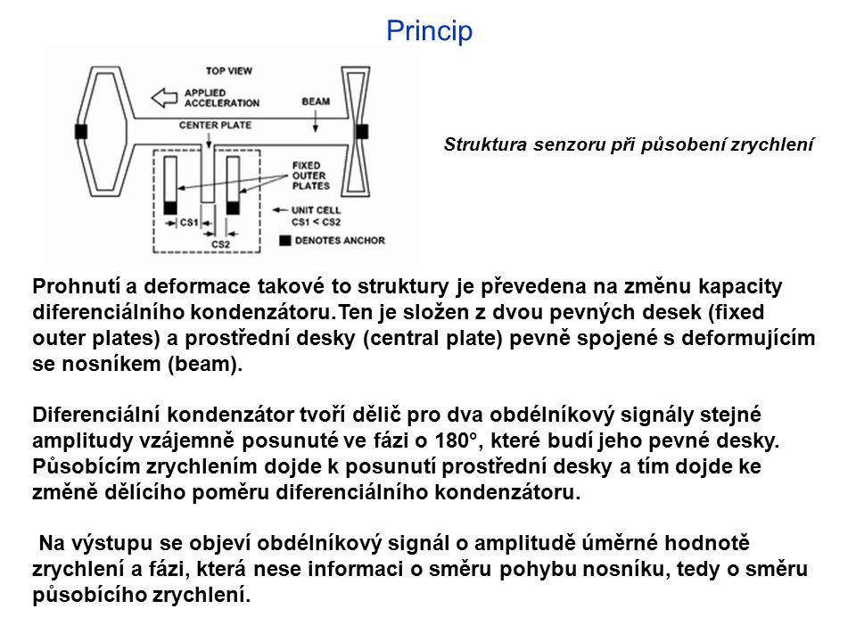 Princip Struktura senzoru při působení zrychlení.