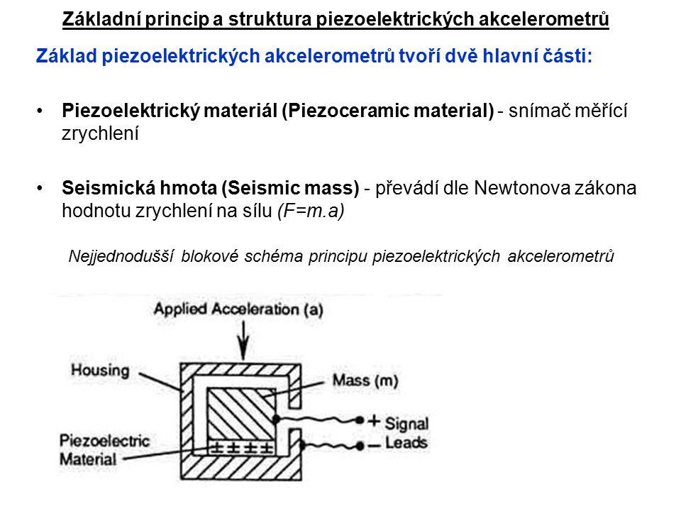 Základní princip a struktura piezoelektrických akcelerometrů