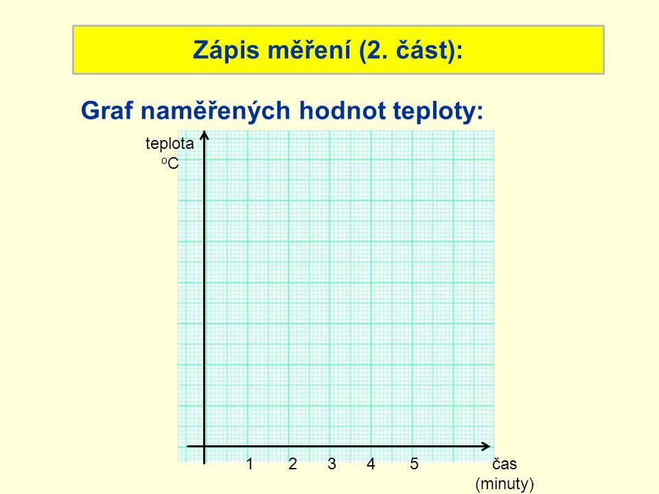 Graf naměřených hodnot teploty: