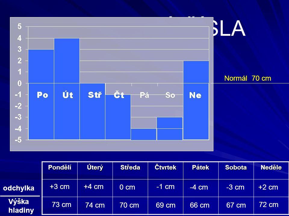 Téma: CELÁ ČÍSLA Normál 70 cm odchylka +3 cm +4 cm 0 cm -1 cm -4 cm
