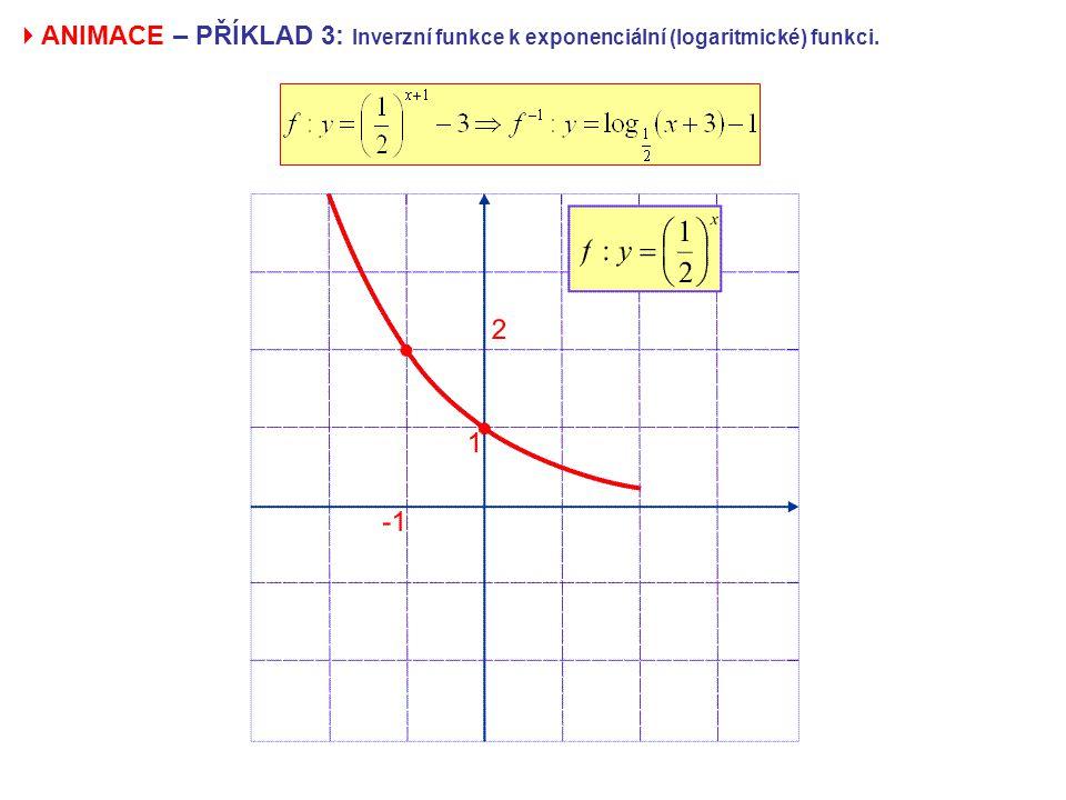ANIMACE – PŘÍKLAD 3: Inverzní funkce k exponenciální (logaritmické) funkci.