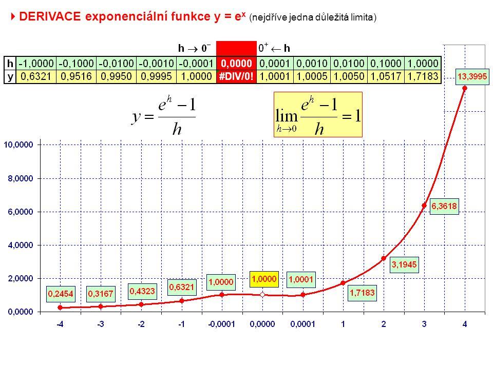 DERIVACE exponenciální funkce y = ex (nejdříve jedna důležitá limita)