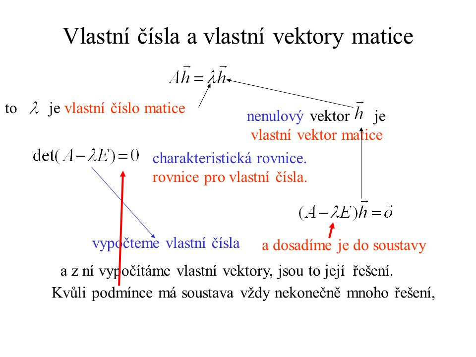Vlastní čísla a vlastní vektory matice