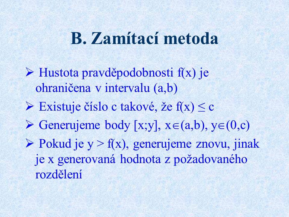 B. Zamítací metoda Hustota pravděpodobnosti f(x) je ohraničena v intervalu (a,b) Existuje číslo c takové, že f(x) ≤ c.