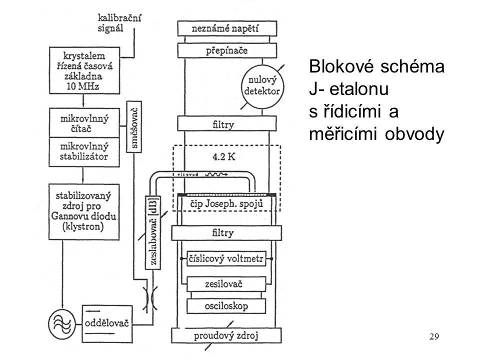 Blokové schéma J‑ etalonu s řídicími a měřicími obvody