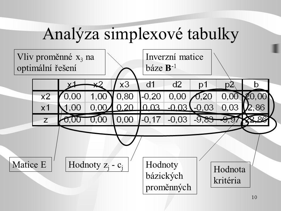 Analýza simplexové tabulky