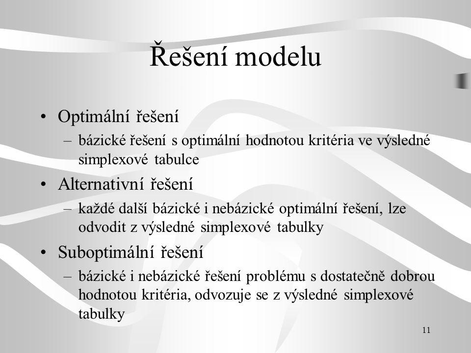 Řešení modelu Optimální řešení Alternativní řešení Suboptimální řešení
