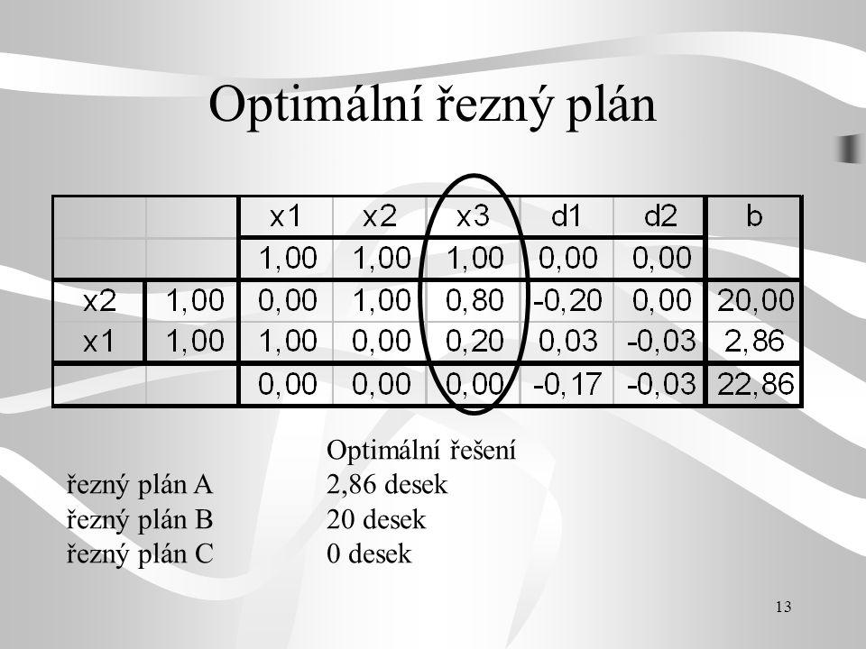 Optimální řezný plán Optimální řešení řezný plán A 2,86 desek