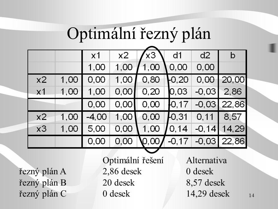Optimální řezný plán Optimální řešení Alternativa