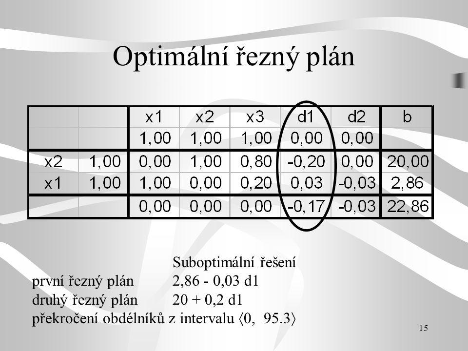Optimální řezný plán Suboptimální řešení