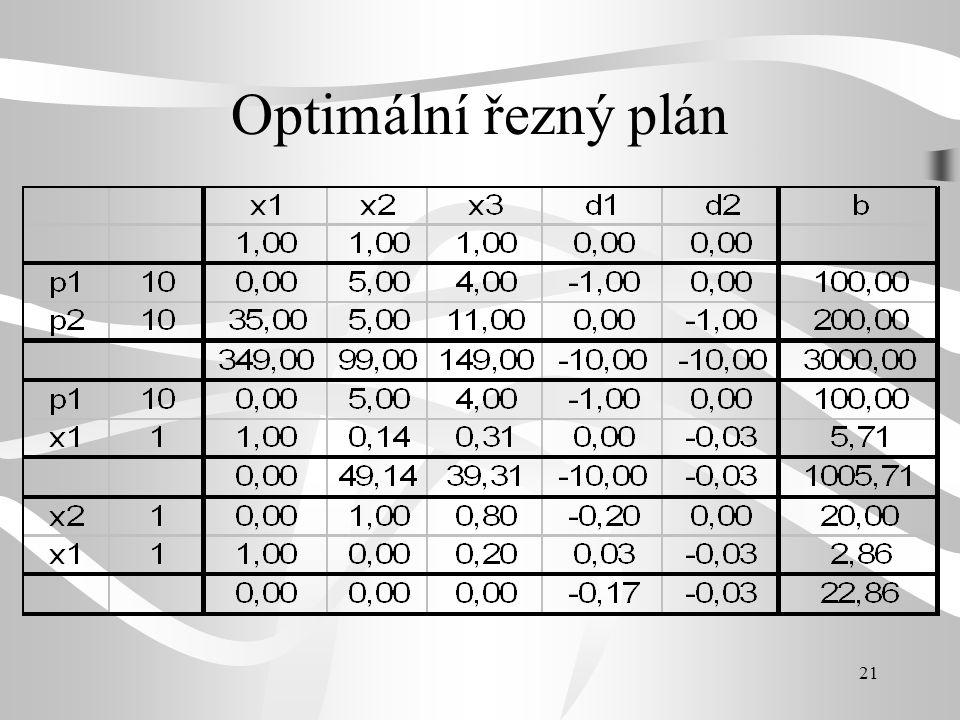 Optimální řezný plán