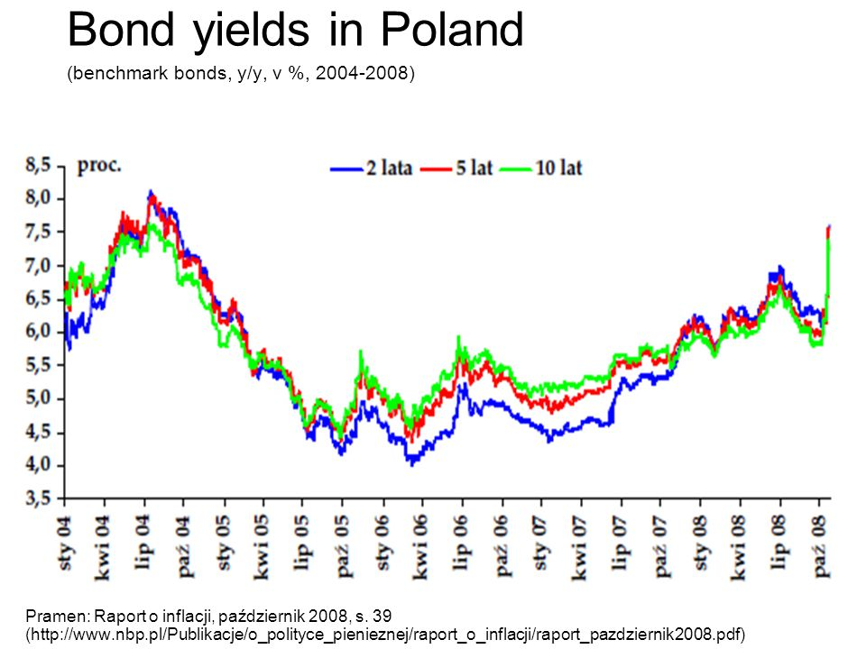 Bond yields in Poland (benchmark bonds, y/y, v %, 2004-2008)