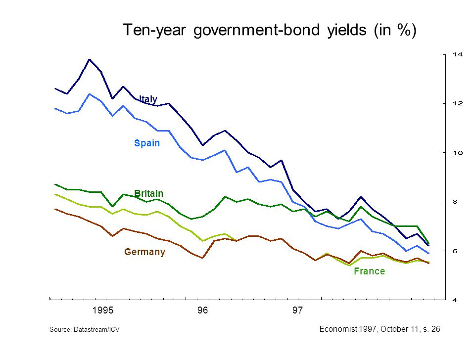 Ten-year government-bond yields (in %)