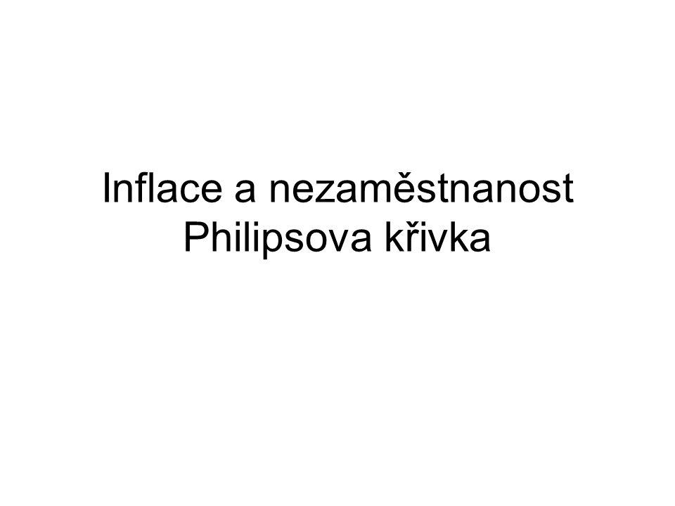 Inflace a nezaměstnanost Philipsova křivka