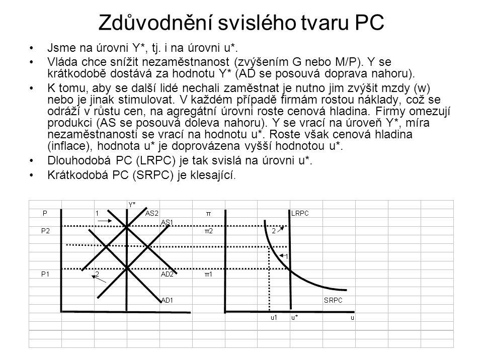 Zdůvodnění svislého tvaru PC